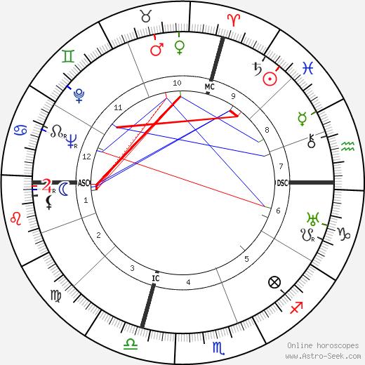 Walter H. Annenberg день рождения гороскоп, Walter H. Annenberg Натальная карта онлайн