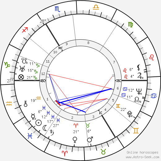 Yvonne Godard birth chart, biography, wikipedia 2018, 2019