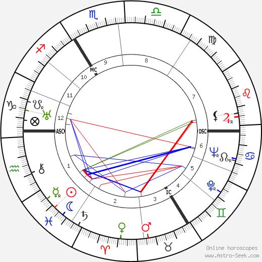 Yvonne Godard birth chart, Yvonne Godard astro natal horoscope, astrology