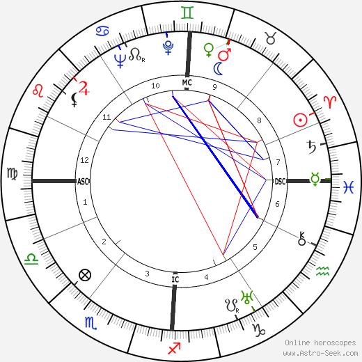 Alfred Adam tema natale, oroscopo, Alfred Adam oroscopi gratuiti, astrologia