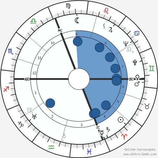 Andre Martinet wikipedia, horoscope, astrology, instagram