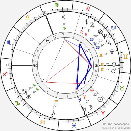 Andre Martinet birth chart, biography, wikipedia 2019, 2020