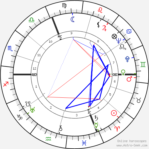 Andre Martinet birth chart, Andre Martinet astro natal horoscope, astrology