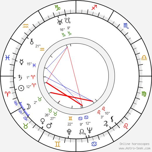 Buddy Ebsen birth chart, biography, wikipedia 2018, 2019