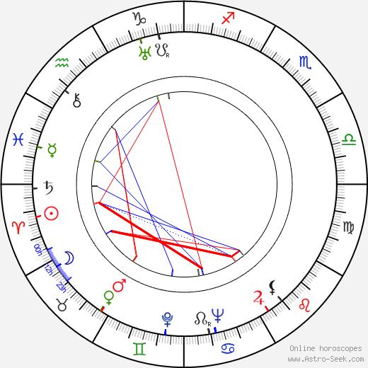 Buddy Ebsen astro natal birth chart, Buddy Ebsen horoscope, astrology