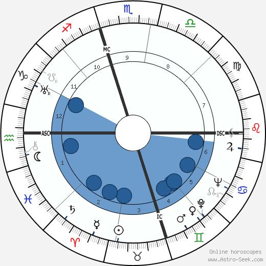 Edward R. Murrow wikipedia, horoscope, astrology, instagram