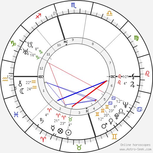 Edward R. Murrow birth chart, biography, wikipedia 2019, 2020