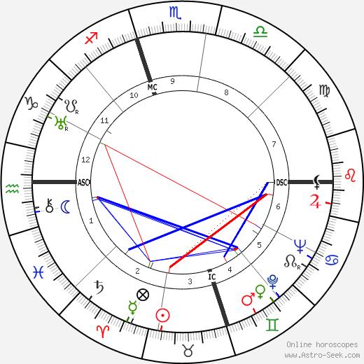 Edward R. Murrow astro natal birth chart, Edward R. Murrow horoscope, astrology