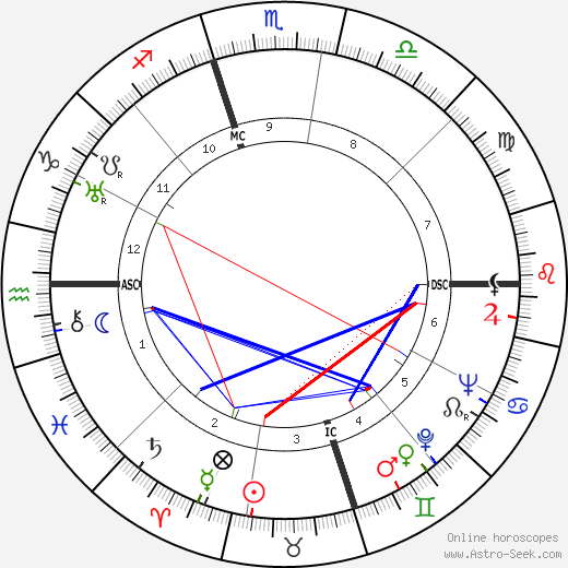 Edward R. Murrow tema natale, oroscopo, Edward R. Murrow oroscopi gratuiti, astrologia