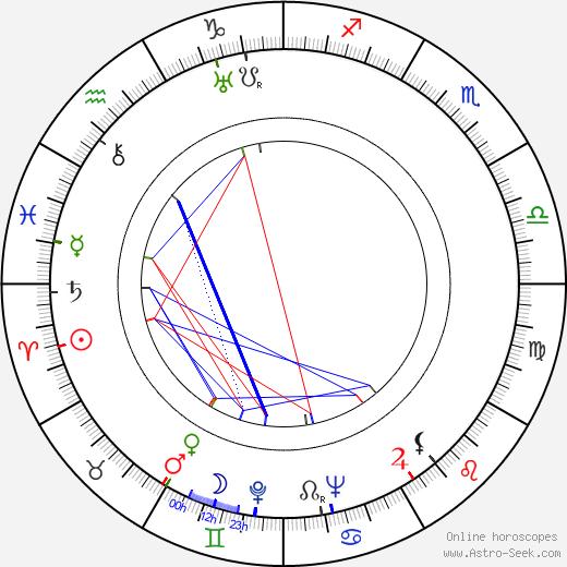 Ernestine Gilbreth Carey день рождения гороскоп, Ernestine Gilbreth Carey Натальная карта онлайн