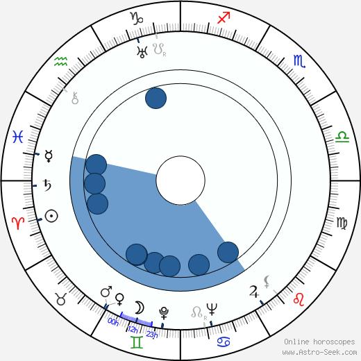 Estelle Bradley wikipedia, horoscope, astrology, instagram
