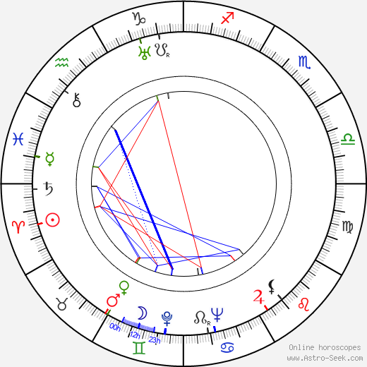 Estelle Bradley birth chart, Estelle Bradley astro natal horoscope, astrology