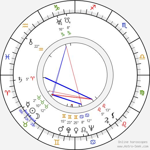Eve Arden birth chart, biography, wikipedia 2019, 2020