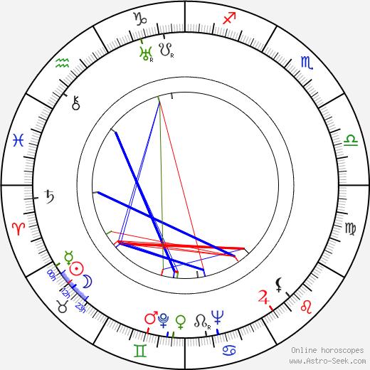 Eve Arden astro natal birth chart, Eve Arden horoscope, astrology