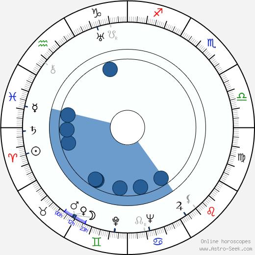 Frances Ford Fonda wikipedia, horoscope, astrology, instagram