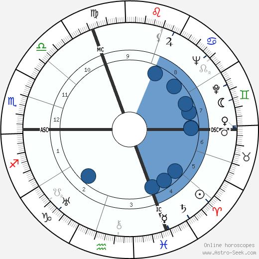 Herbert von Karajan wikipedia, horoscope, astrology, instagram