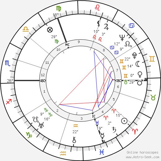 Herbert von Karajan birth chart, biography, wikipedia 2019, 2020