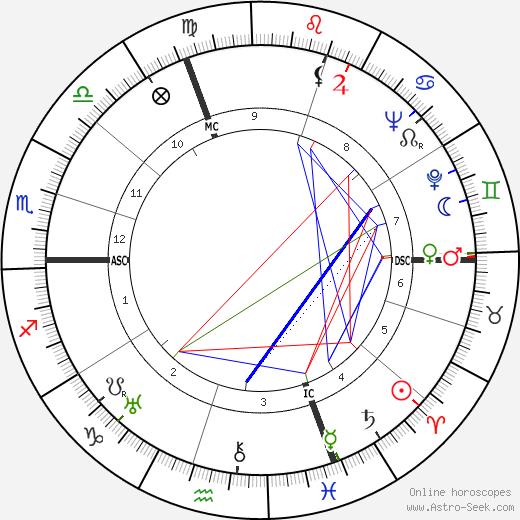 Herbert von Karajan birth chart, Herbert von Karajan astro natal horoscope, astrology