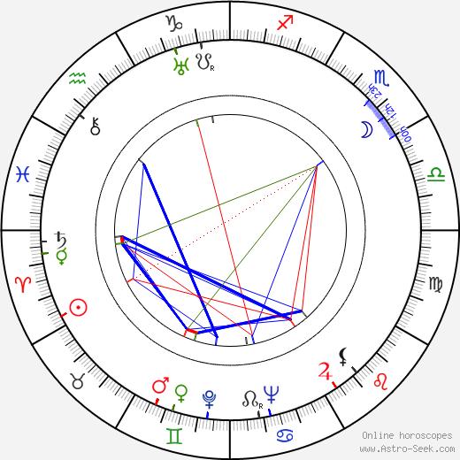 Herwart Grosse astro natal birth chart, Herwart Grosse horoscope, astrology