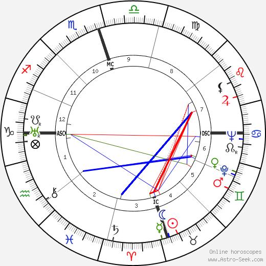 Джек Уильямсон Jack Williamson день рождения гороскоп, Jack Williamson Натальная карта онлайн