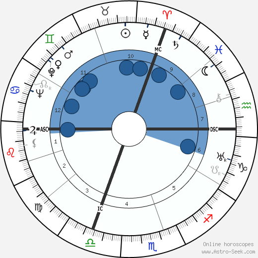 Joel Bellec wikipedia, horoscope, astrology, instagram