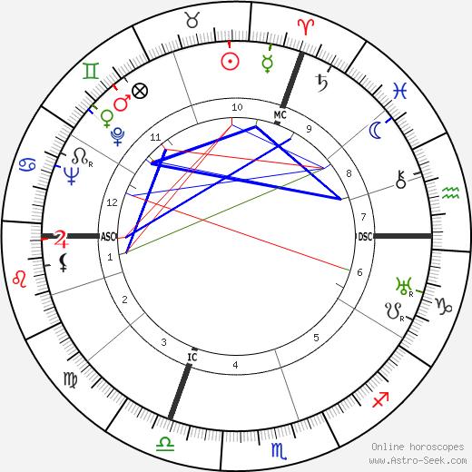 Joel Bellec tema natale, oroscopo, Joel Bellec oroscopi gratuiti, astrologia