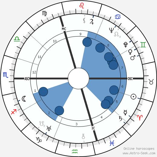 Josef Keilberth wikipedia, horoscope, astrology, instagram