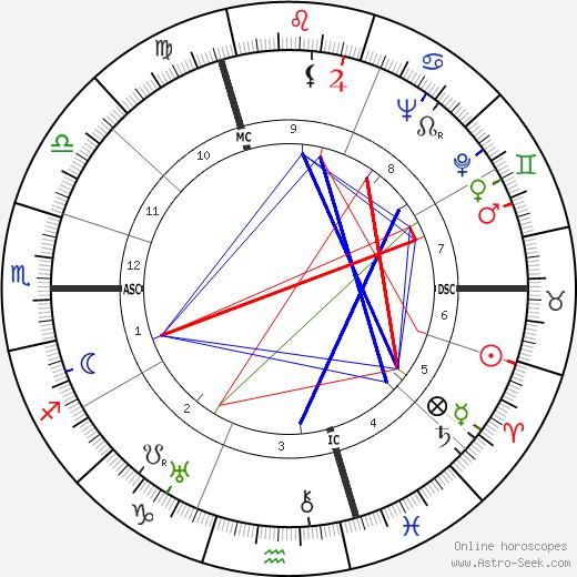 Josef Keilberth astro natal birth chart, Josef Keilberth horoscope, astrology