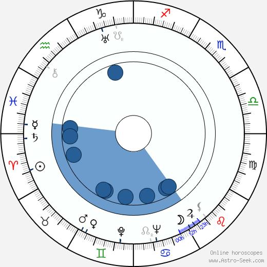 Joseph Krumgold wikipedia, horoscope, astrology, instagram