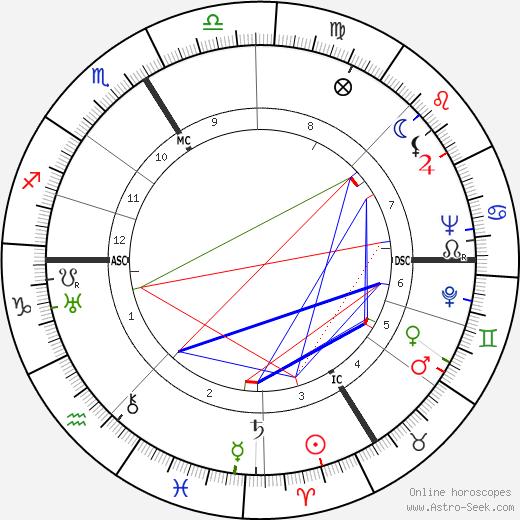 Julien Blanc birth chart, Julien Blanc astro natal horoscope, astrology