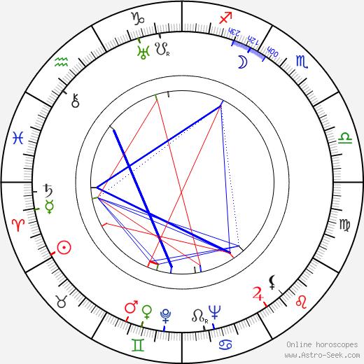 Karel Vavřík astro natal birth chart, Karel Vavřík horoscope, astrology