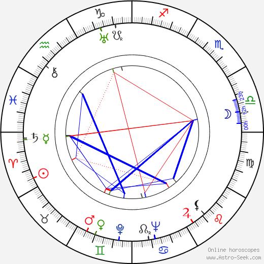 Levon Isahakyan день рождения гороскоп, Levon Isahakyan Натальная карта онлайн