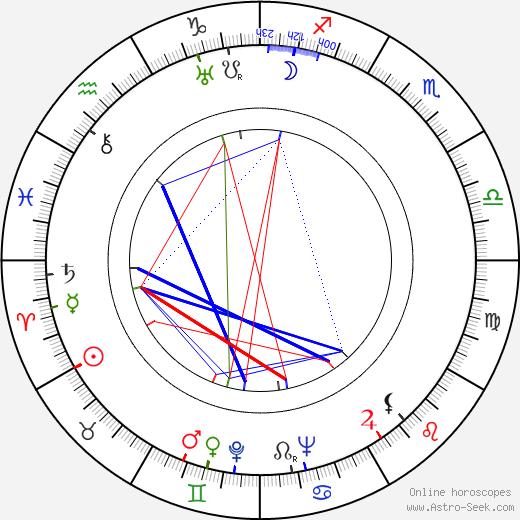 Лайонел Хэмптон Lionel Hampton день рождения гороскоп, Lionel Hampton Натальная карта онлайн