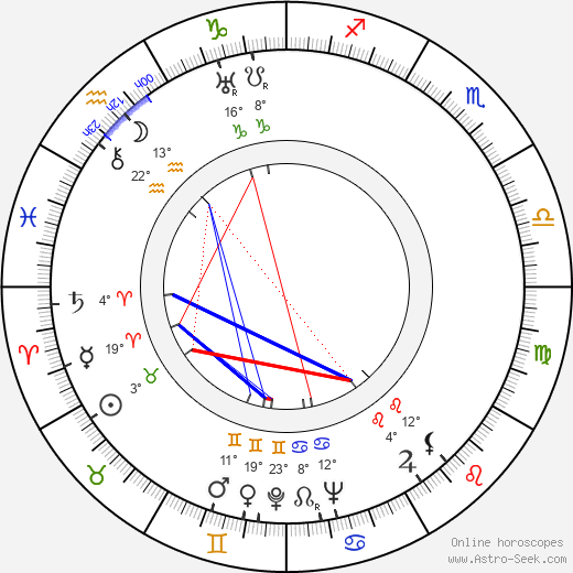 Mária Sulyok birth chart, biography, wikipedia 2019, 2020