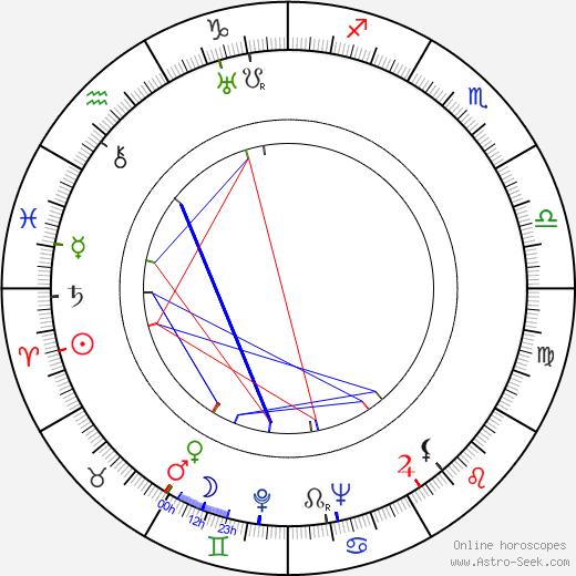 Miloš Hájek birth chart, Miloš Hájek astro natal horoscope, astrology