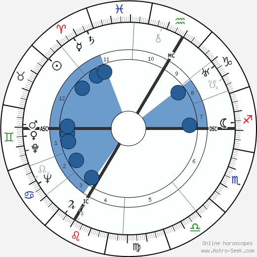 Pierre Korb wikipedia, horoscope, astrology, instagram