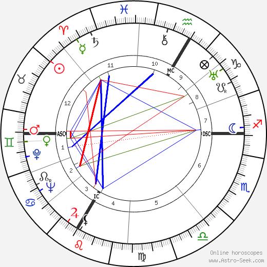 Pierre Korb birth chart, Pierre Korb astro natal horoscope, astrology
