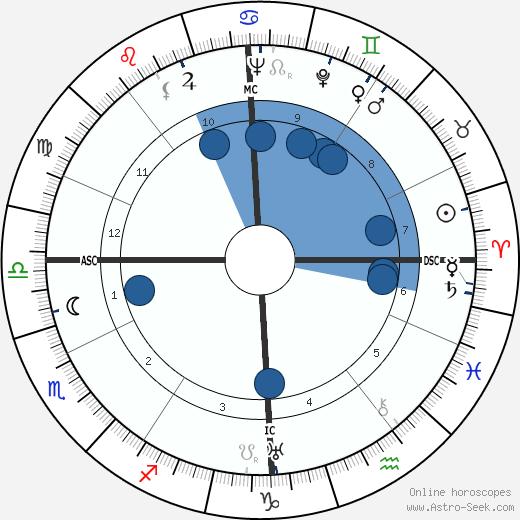 Ray Ventura wikipedia, horoscope, astrology, instagram