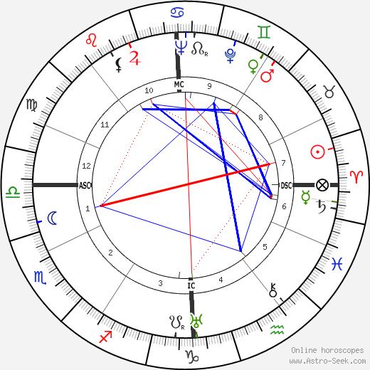 Ray Ventura tema natale, oroscopo, Ray Ventura oroscopi gratuiti, astrologia