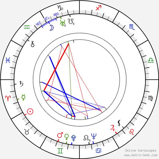 Stanislawa Angel-Engelówna birth chart, Stanislawa Angel-Engelówna astro natal horoscope, astrology