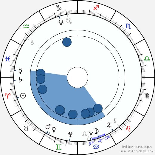 Tito Guízar wikipedia, horoscope, astrology, instagram