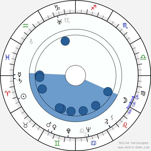 Virginia Cherrill wikipedia, horoscope, astrology, instagram