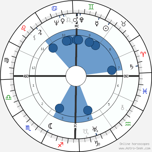Albert Gazier wikipedia, horoscope, astrology, instagram