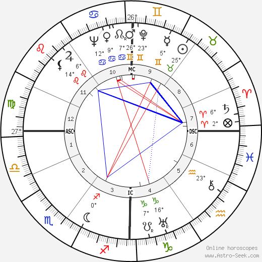 Albert Gazier birth chart, biography, wikipedia 2019, 2020