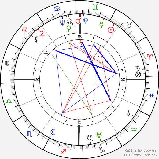 Albert Gazier birth chart, Albert Gazier astro natal horoscope, astrology