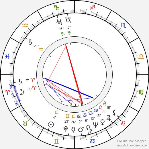 Aleksei Arbuzov birth chart, biography, wikipedia 2020, 2021