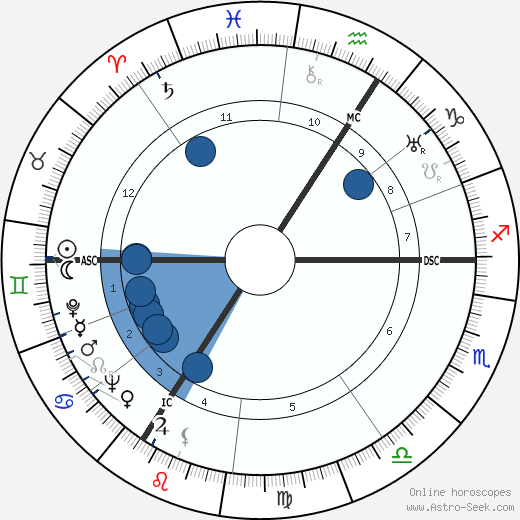 André Cheuva wikipedia, horoscope, astrology, instagram