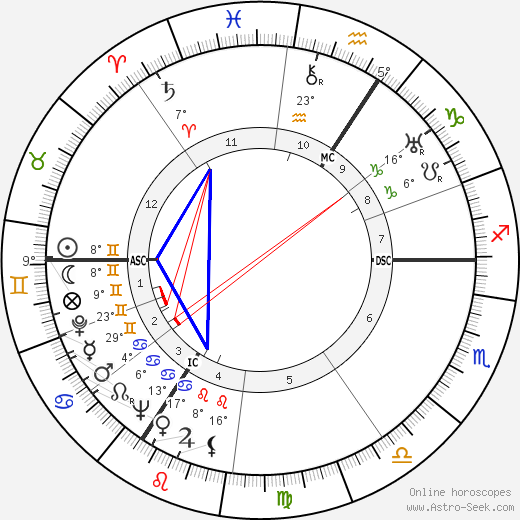 André Cheuva birth chart, biography, wikipedia 2019, 2020