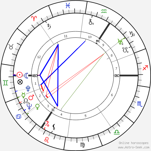 André Cheuva birth chart, André Cheuva astro natal horoscope, astrology