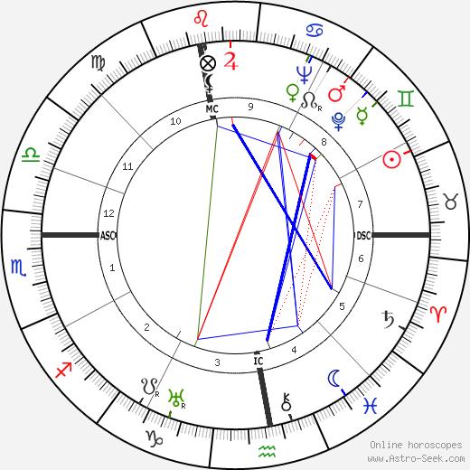 Annemarie Schwarzenbach astro natal birth chart, Annemarie Schwarzenbach horoscope, astrology